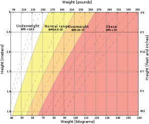 395px-Body_mass_index_chart.svg