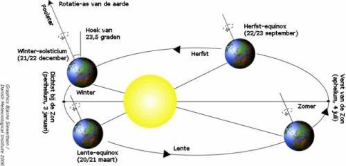 perihelium